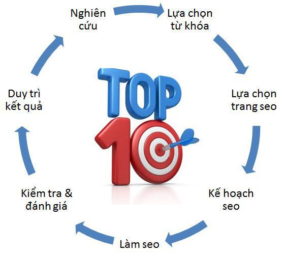 nhung-loi-ich-khi-thuc-hien-dich-vu-seo-tu-khoa-website-len-top-google-hinh-1