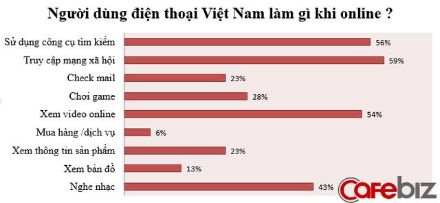 ban-hang-o-vietnam-quang-cao-online-tren-smartphone-va-bang-video-la-hieu-qua-nhat-2png