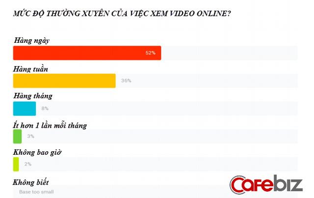 ban-hang-o-vietnam-quang-cao-online-tren-smartphone-va-bang-video-la-hieu-qua-nhat-3png
