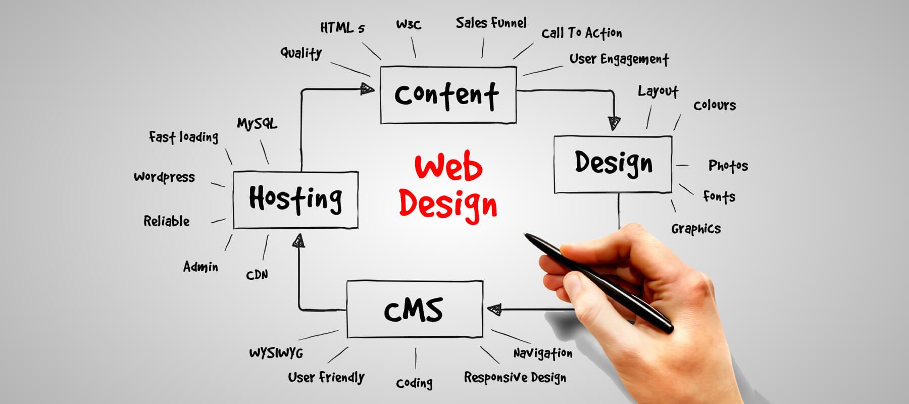 các bước thiết kế website 03