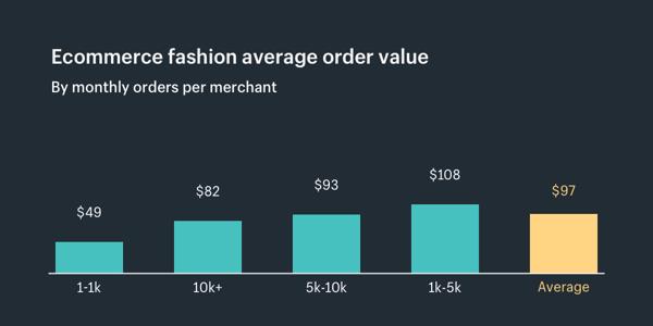 tăng tỷ lệ chuyển đổi website ngành thời trang