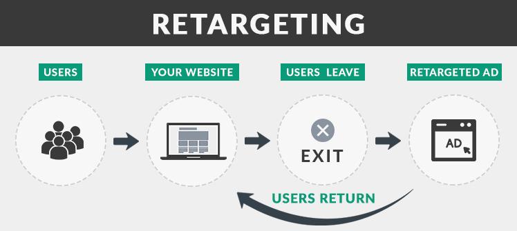 Retargeting là gì và cách thức hoạt động của Retargeting